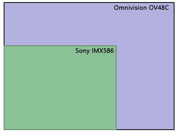 مقایسه ابعاد آمنی ویژن OV48C با سونی IMX586
