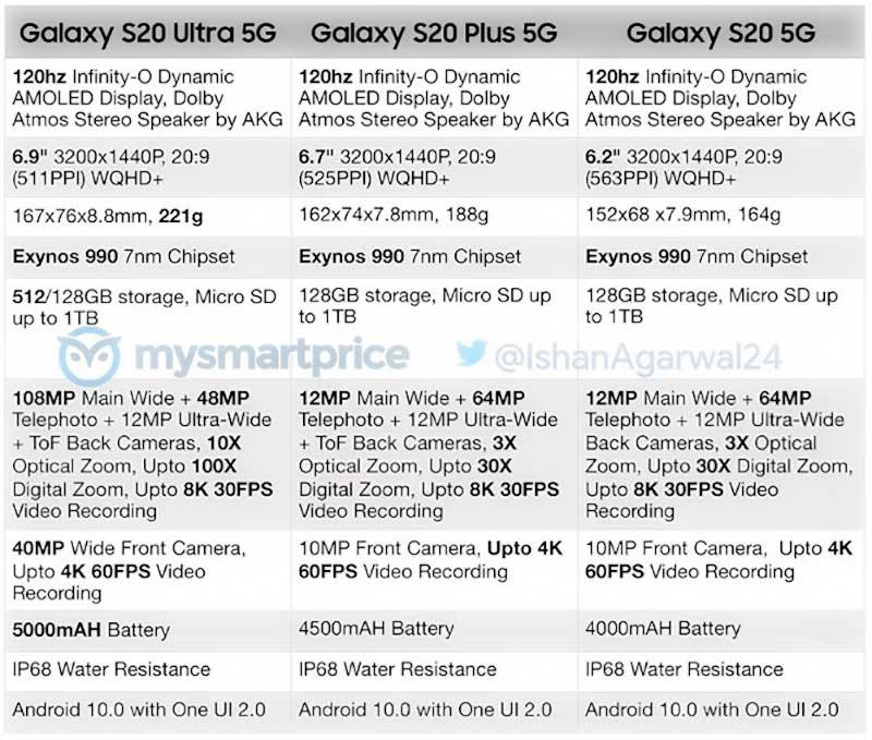 لیست مشخصات کامل خانواده گلکسی اس ۲۰ 5G