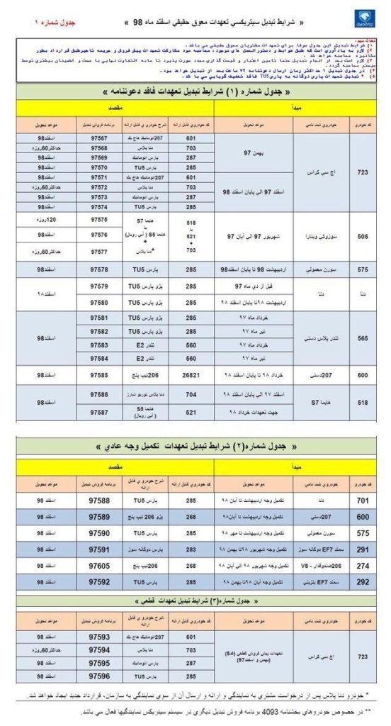 طرح تبدیل محصولات ایران خودرو اسفند ۹۸