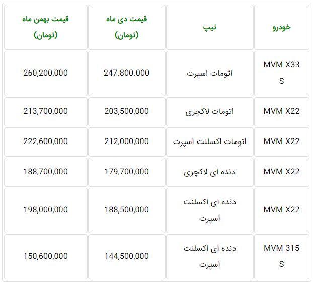 قیمت محصولات ام وی ام بهمن ۹۸