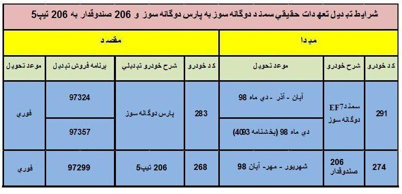 طرح تبدیل ایران خودرو بهمن ۹۸ برای سمند EF7