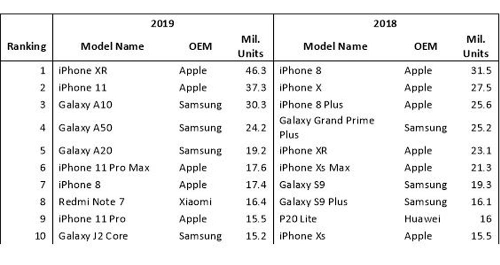 پرفروشترین گوشی های سال ۲۰۱۹