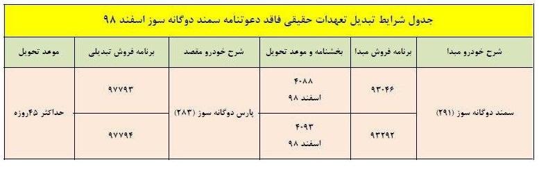 طرح تبدیل ایران خودرو اسفند ۹۸ برای سمند دوگانه سوز