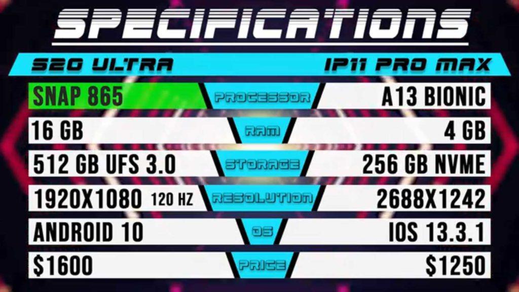 مقایسه گلکسی اس ۲۰ اولترا یا آیفون ۱۱ پرو مکس