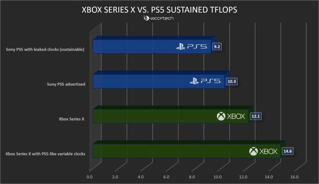 مقایسه قدرت گرافیکی Xbox Series X با PS5