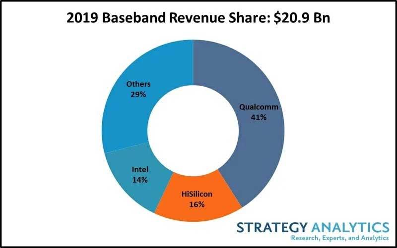 سهم شرکت های مختلف تولیدکننده تراشه پردازشی