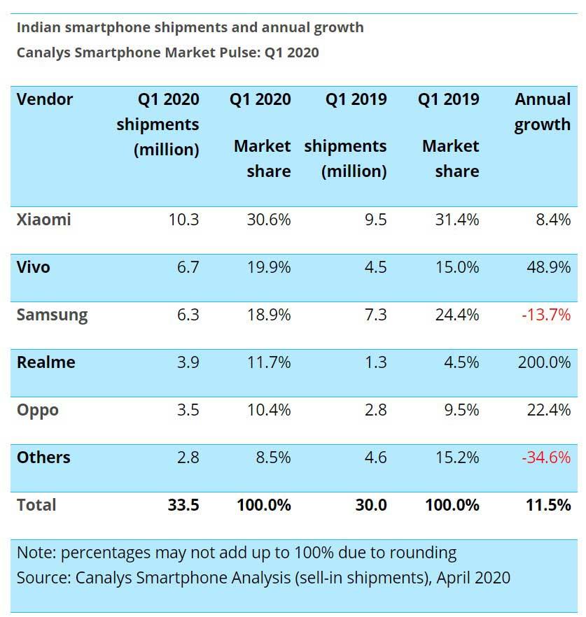 سامسونگ سومین برند بازار موبایل هند