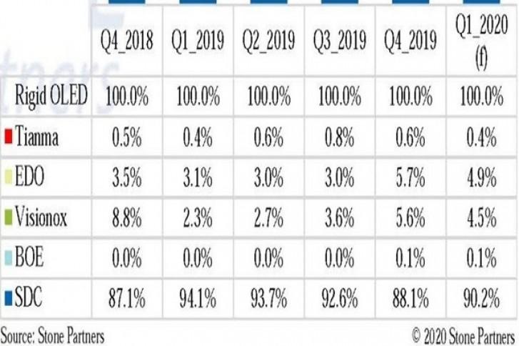 بازار نمایشگرهای OLED
