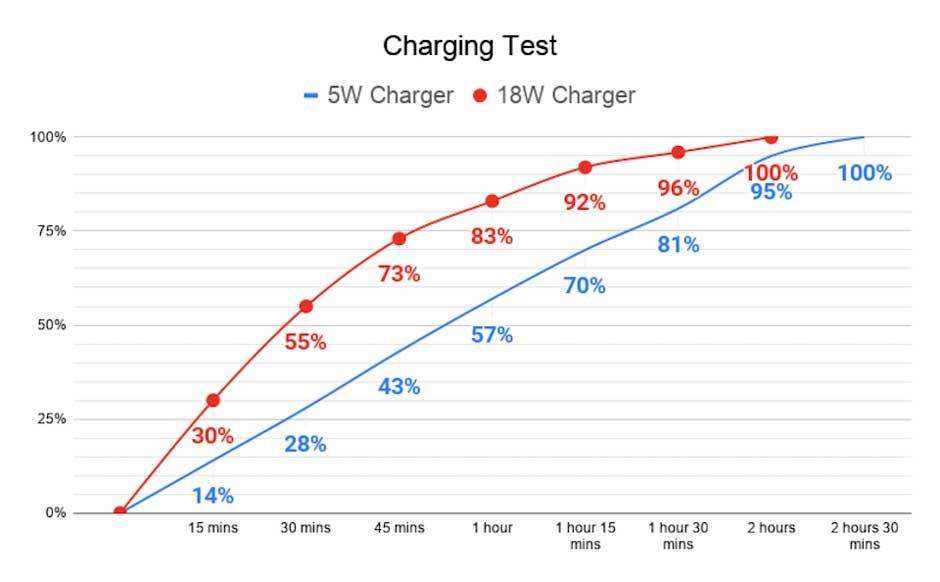 مقایسه سرعت شارژ آیفون SE 2020