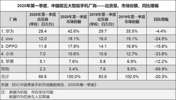 حمایت ویژه چینی ها از هواوی