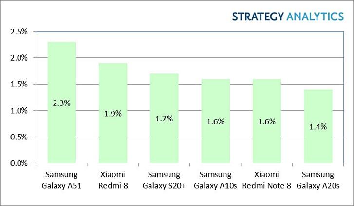 پرفروشترین موبایل های اندرویدی چارک اول سال ۲۰۲۰