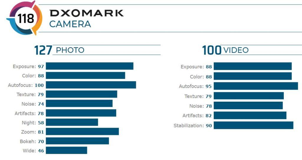 امتیاز DxO دوربین گلکسی اس ۲۰ پلاس