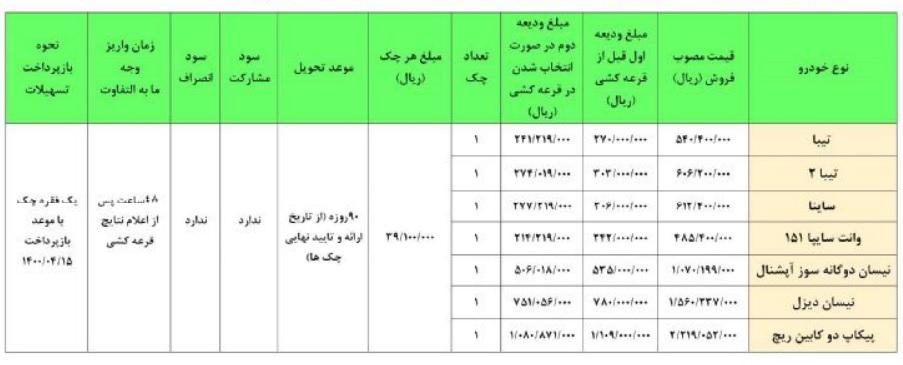 طرح فروش فوق العاده سایپا چهارشنبه ۷ خرداد ۹۸