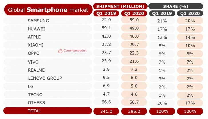 کاهش ۱۳ درصدی فروش بازار موبایل جهانی