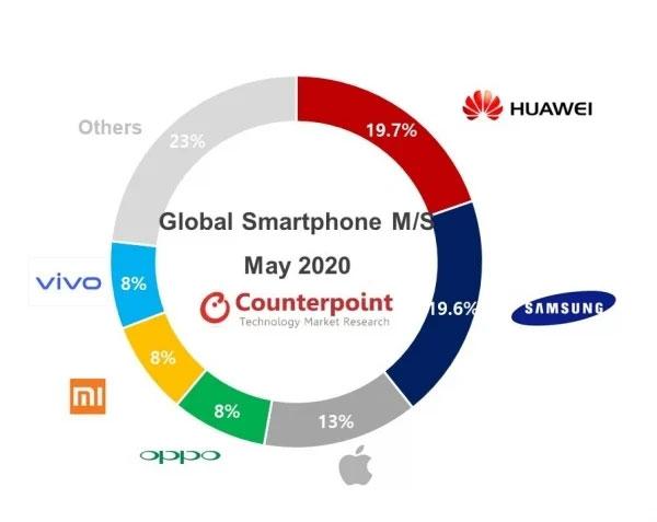 هواوی پرفروش ترین برند موبایل