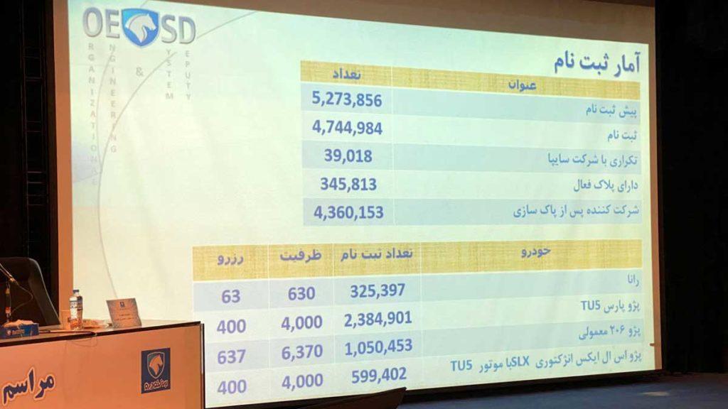 قرعه کشی فروش فوق العاده ایران خودرو