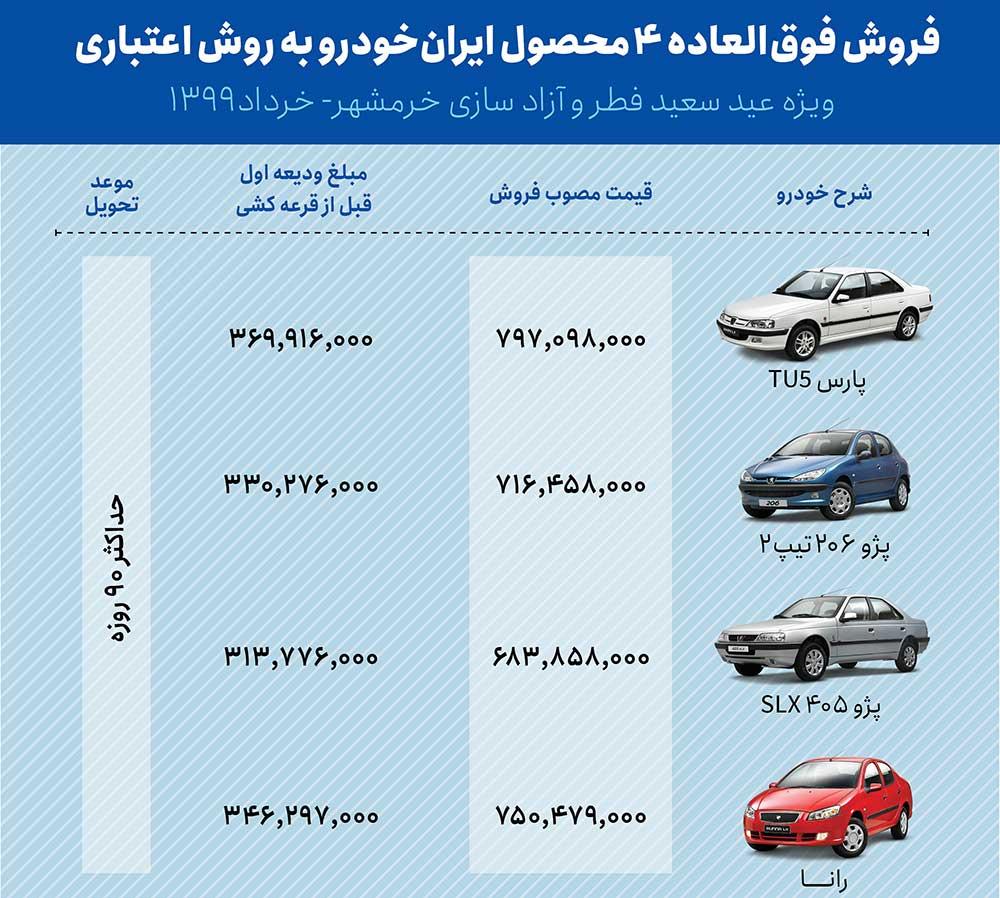 مبلغ ودیعه اول فروش فوق العاده خودروهای ایران خودرو