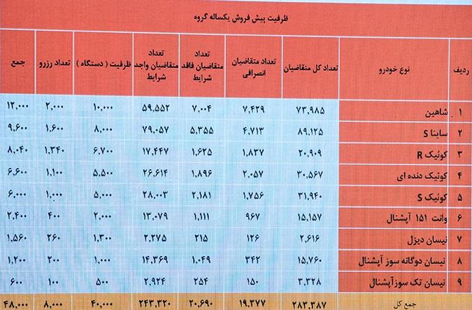 قرعه کشی پیش فروش سایپا خرداد ۹۹