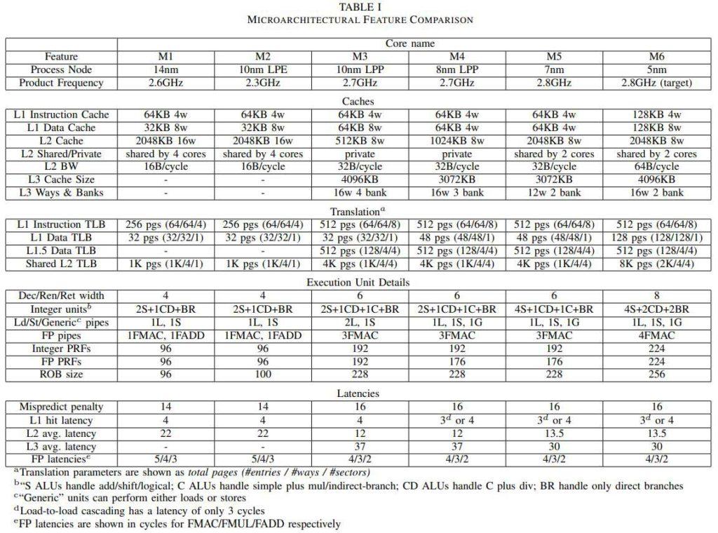 مقایسه نسل های مختلف هسته های اختصاصی سامسونگ از M1 تا M6