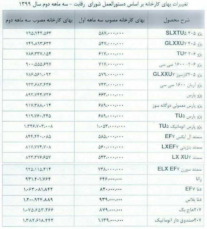 قیمت کارخانه محصولات ایران خودرو تابستان ۹۹