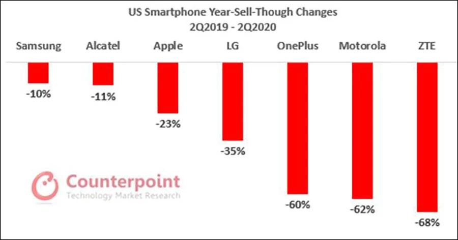کاهش فروش موبایل در امریکا