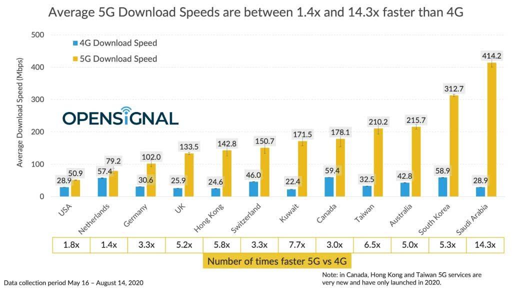 سریع ترین شبکه 5G دنیا