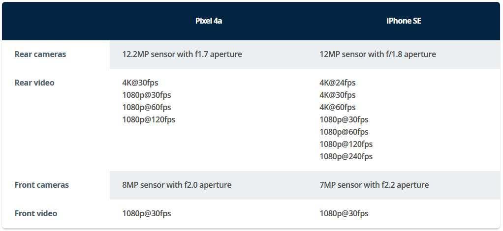 مقایسه دوربین Pixel 4a با آیفون SE 2020