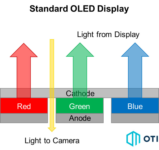 نمودار نوری که از یک صفحه نمایش OLED استاندارد عبور می کند.
