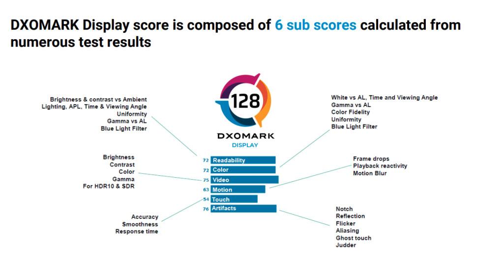 سنجش کیفیت نمایشگر گوشی با DxOMark
