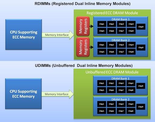 تفاوت رم های UDIMM و RDIMM