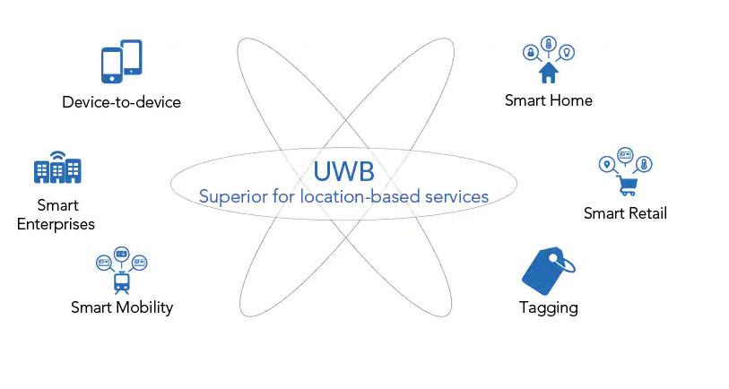 فناوری UWB یا Ultra Wideband چیست؟