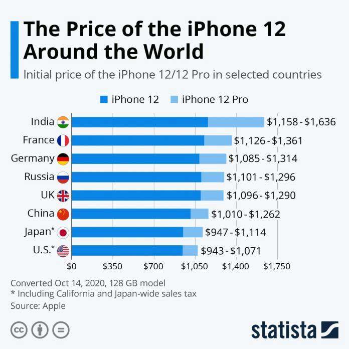 قیمت Apple iPhone 12 و iPhone 12 Pro در هند گران ترین است