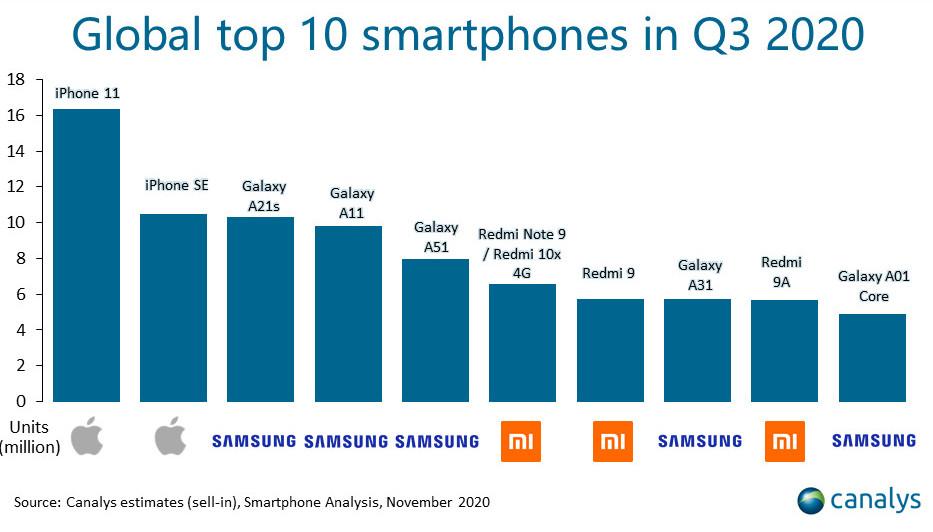 پرفروش ترین مدل های موبایل