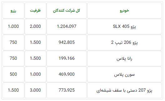 ظرفیت فروش فوق العاده ایران خودرو ۲۰ آبان ۹۹