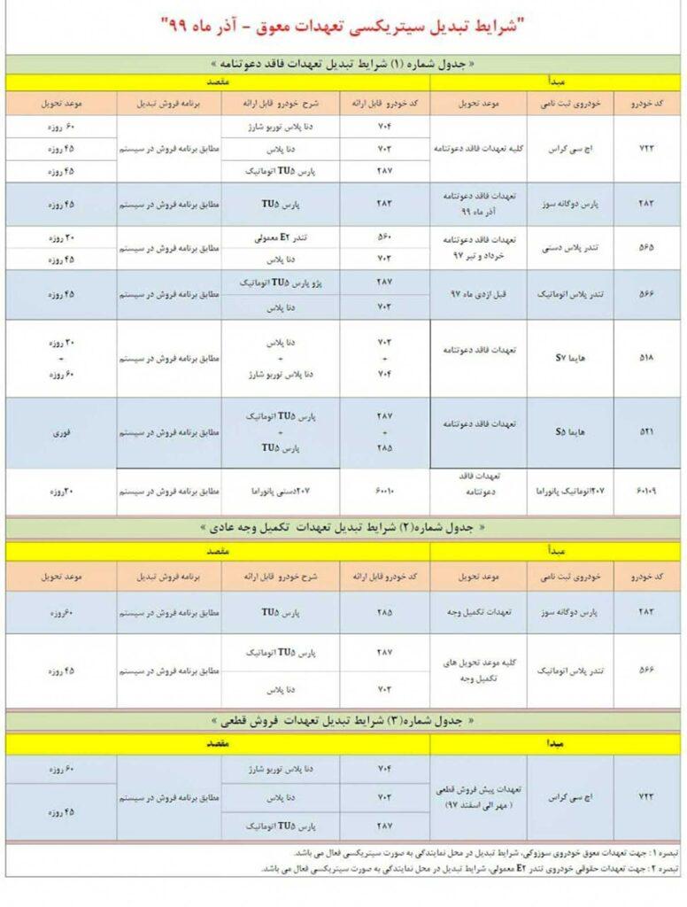 طرح تبدیل ایران خودرو آذر ۹۹