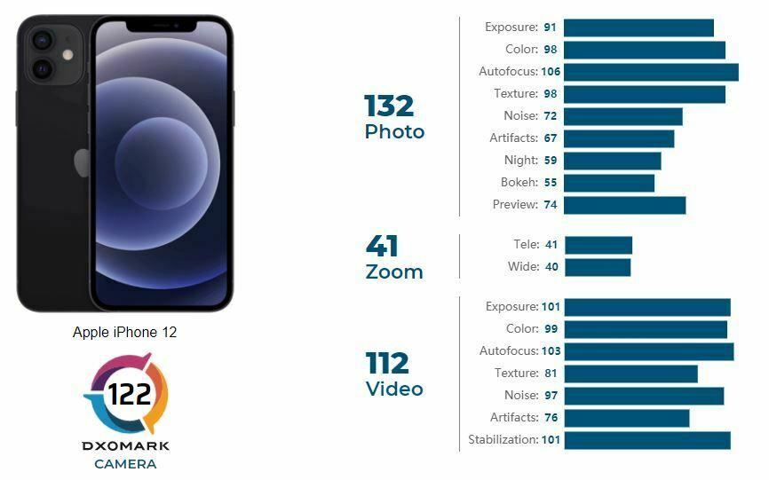مشخصات دوربین آیفون ۱۲