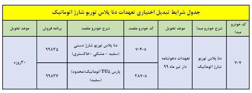 طرح تبدیل ایران خودرو برای دنا پلاس اتوماتیک آذر ۹۹