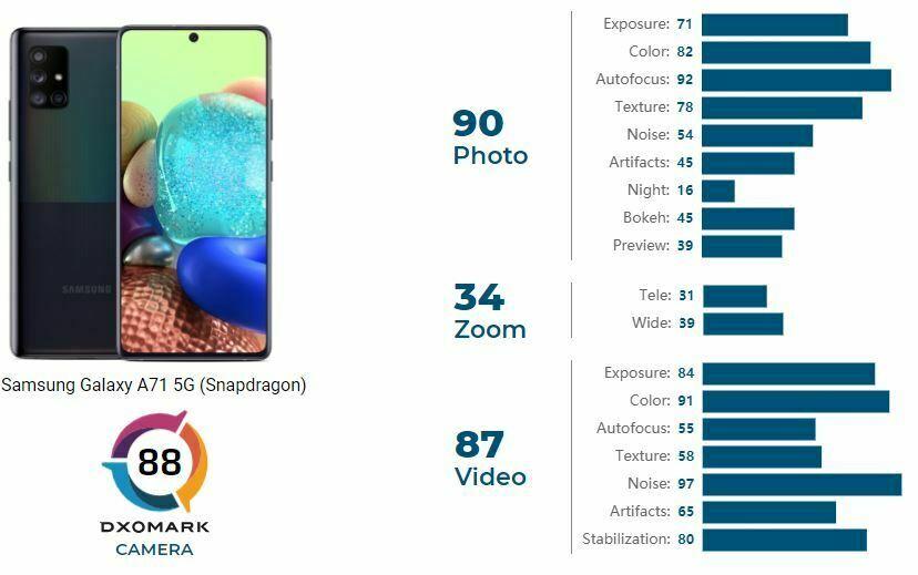 امتیاز DxO دوربین گلکسی A71 مدل 5G