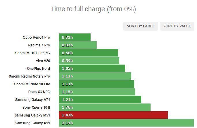 سرعت شارژ شدن گلکسی M51