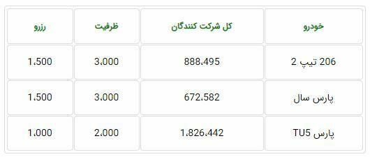 ظرفیت فروش فوق العاده ایران خودرو ۳۰ آذر ۹۹