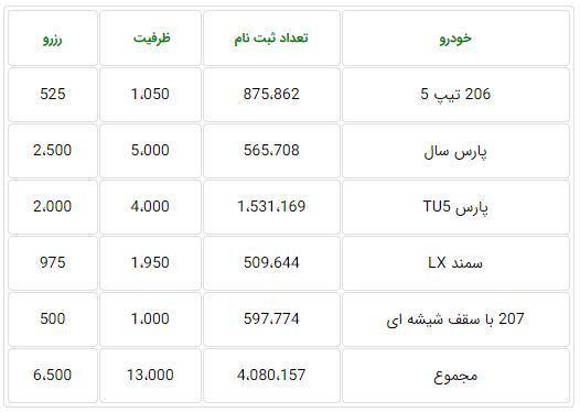 ظرفیت فروش فوق العاده ۹ آذر ۹۹ ایران خودرو
