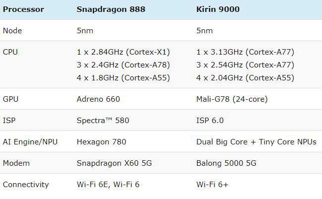 مقایسه اسنپدراگون ۸۸۸ با کایرین ۹۰۰۰