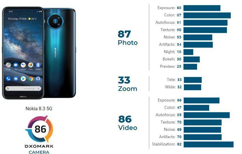 امتیاز DxO دوربین نوکیا ۸.۳