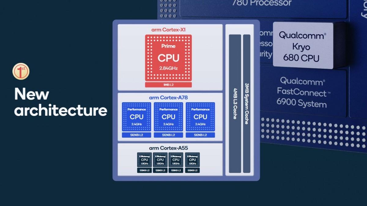 مشخصات CPU اسنپدراگون ۸۸۸