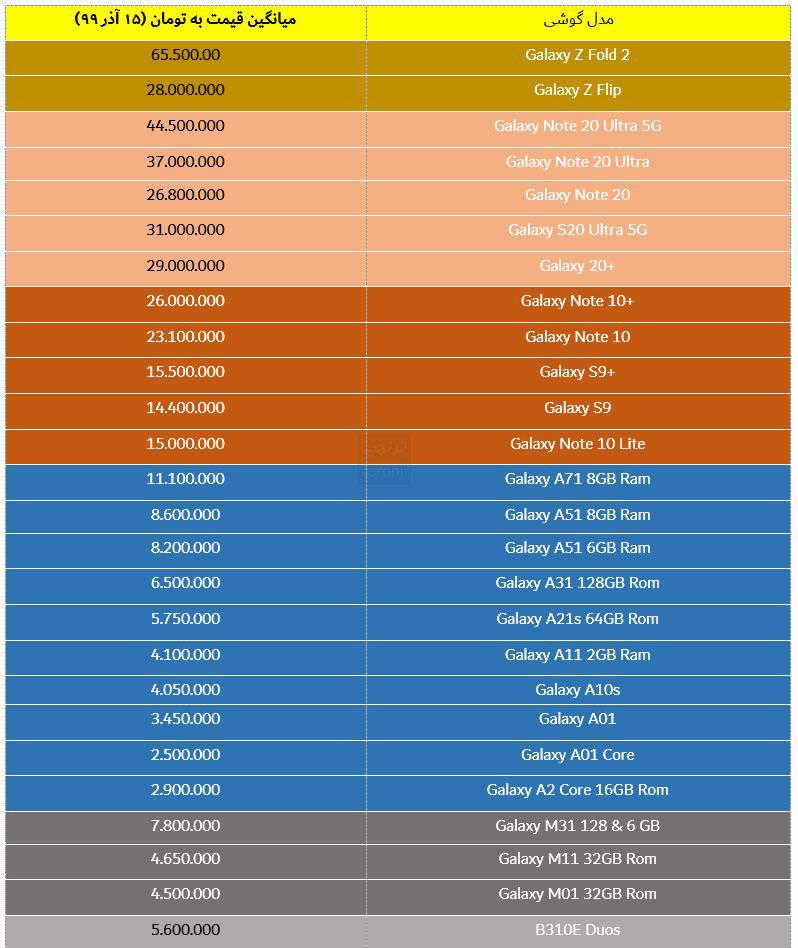 لیست قیمت گوشی های سامسونگ