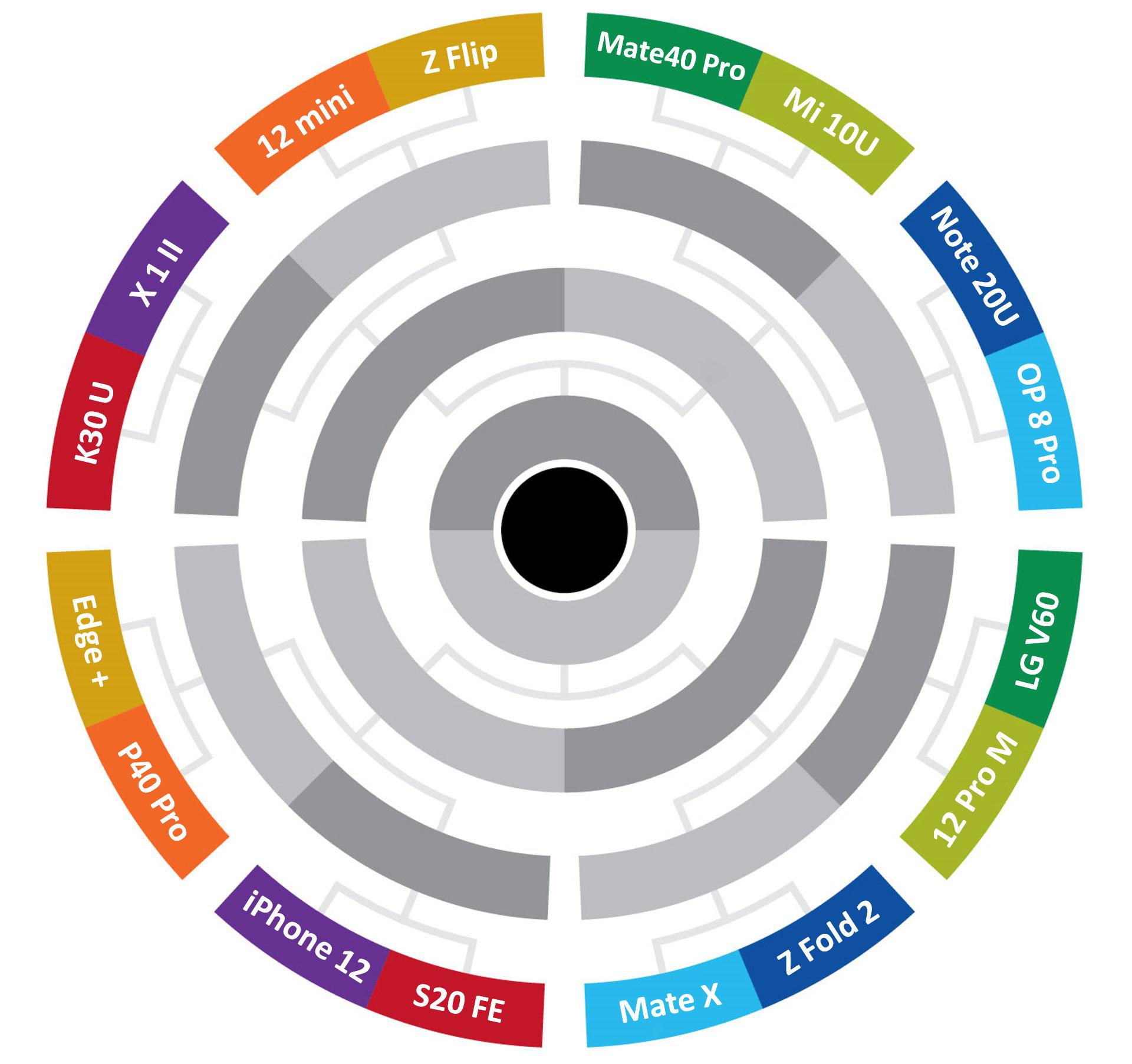 جدول لیگ اسمارت فون ترنجی ۲۰۲۰