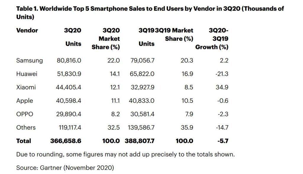 سومین برند پرفروش موبایل