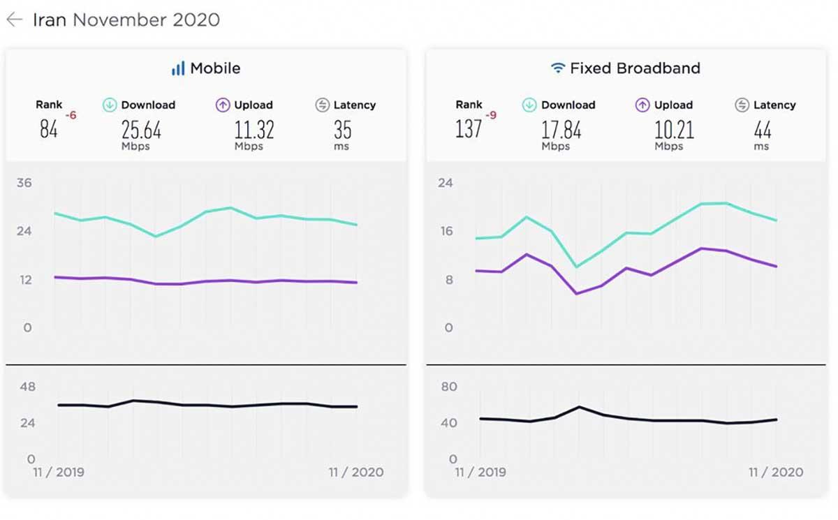 سرعت اینترنت ایران آبان و آذر ۹۹