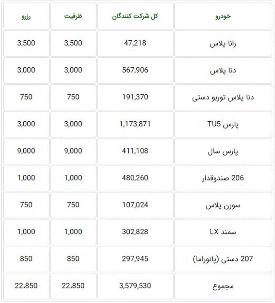 ظرفیت فروش فوری ایران خودرو ویژه دهه فجر ۹۹