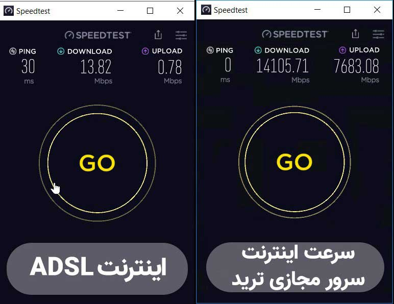 مقایسه سرور مجازی ترید با اینترنت ADSL ایران